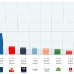 Für alle, die es genau wissen wollen: Die Wahlergebnisse aus Korfu