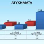 Zahl der Verkehrsunfälle um 8% gesunken