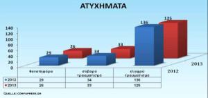 Unfälle Korfu 2013 Statistik